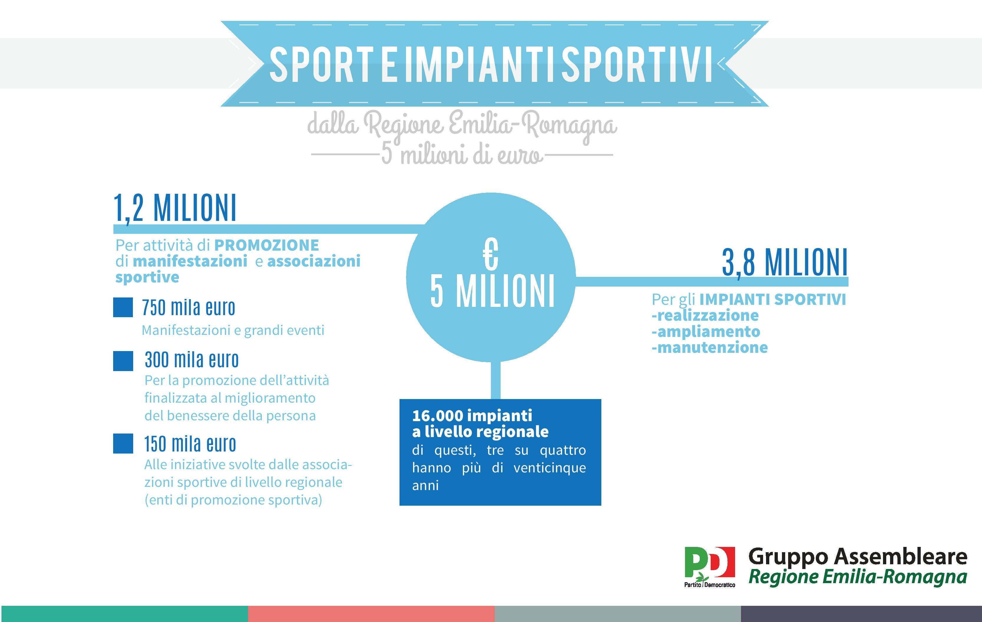 infografica_sport_05102015