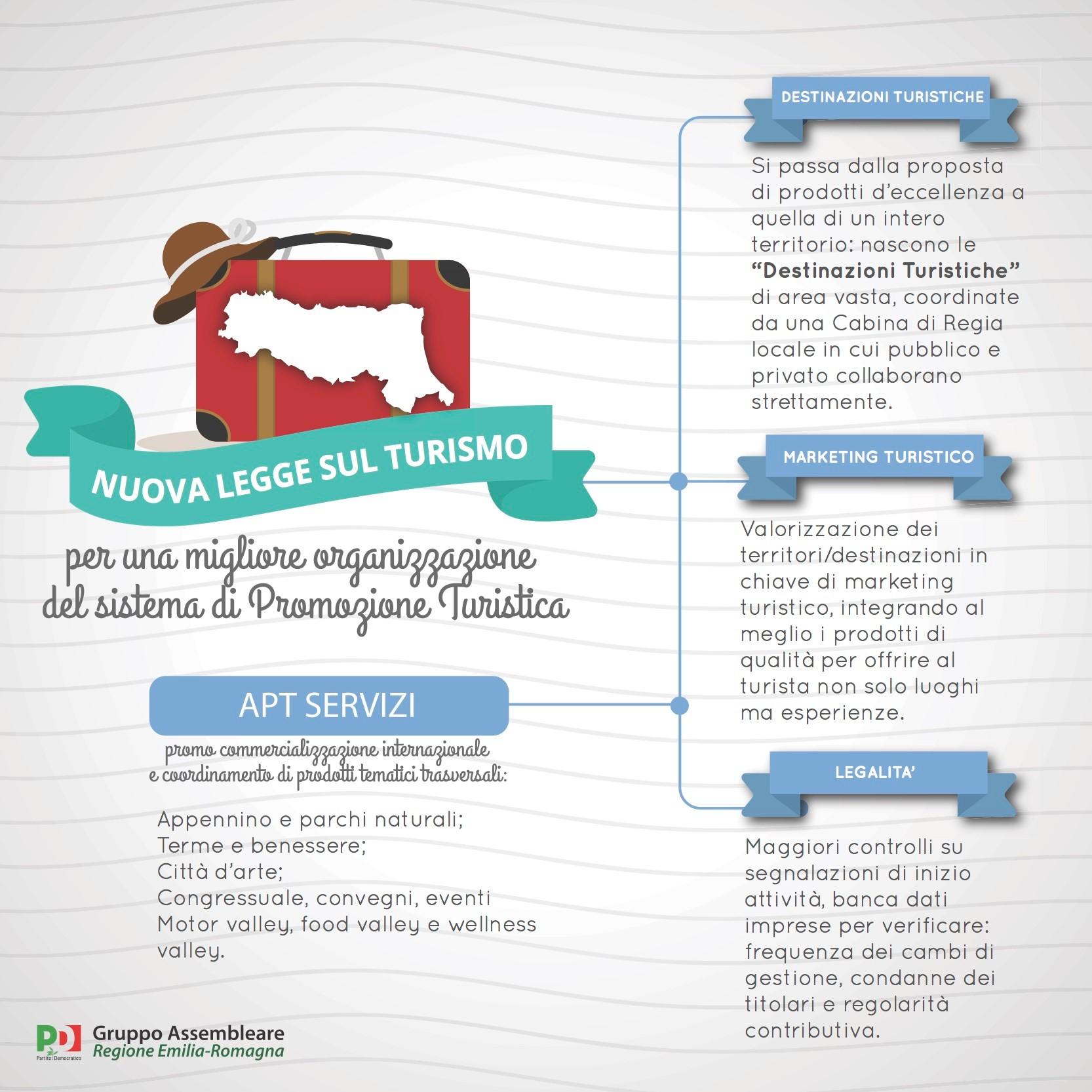 infografica turismo immagine